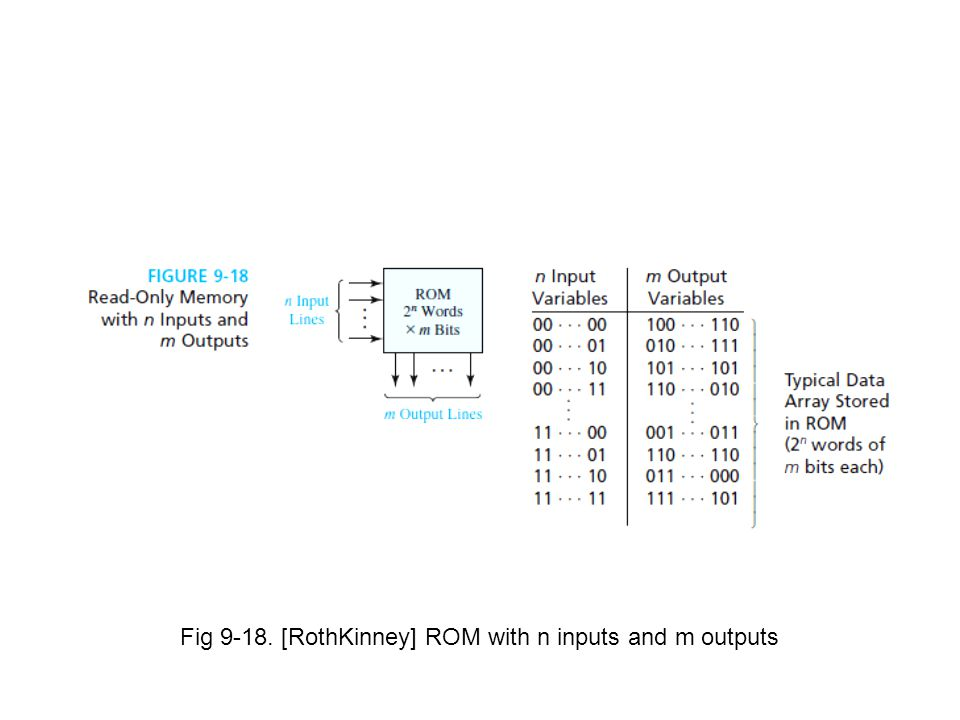 Fig 9-18. [RothKinney] ROM with n inputs and m outputs
